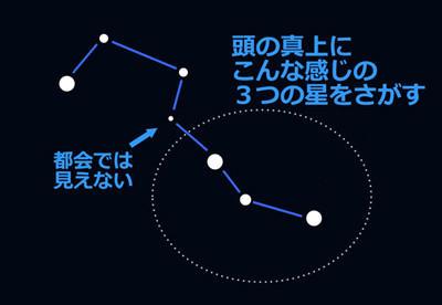 『冬のアストロ婚活inふじみまち』(3/3土) 満員御礼